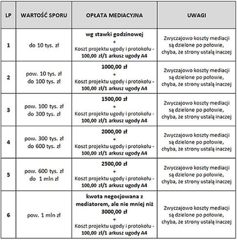 Tabela opłat mediacyjnych